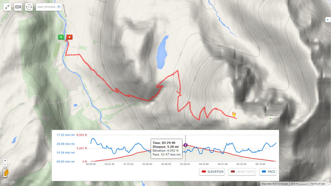 The route the team took, moving East up towards the summit and then moving back West to the finish line